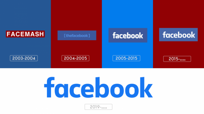 Facebook Meaning and history